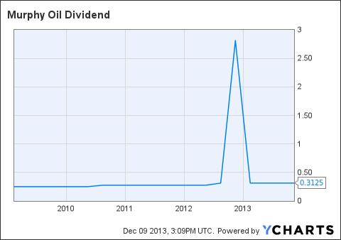 MUR Dividend Chart