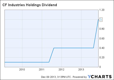 CF Dividend Chart
