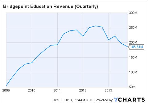 BPI Revenue (Quarterly) Chart