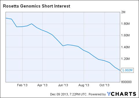 ROSG Short Interest Chart