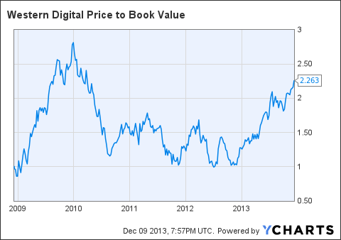 WDC Price to Book Value Chart