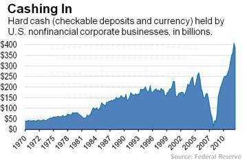 Taper Chart Cashing In
