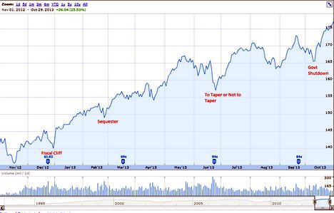 Taper Chart SP500