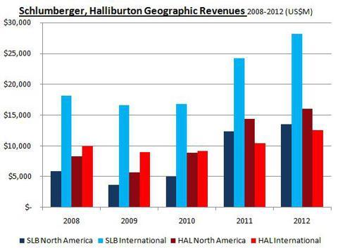 Schlumberger, Halliburton Revenues