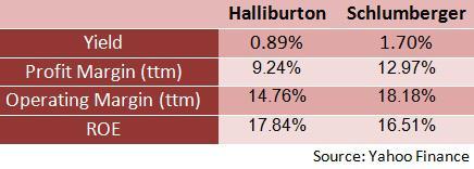 Halliburton vs. Schlumberger