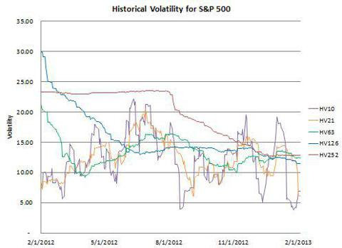 HV for the S&P 500