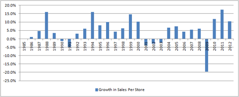 Annual sales growth per store