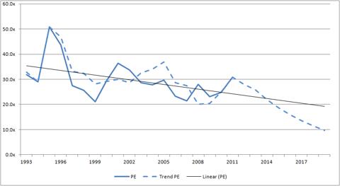 Trend PE