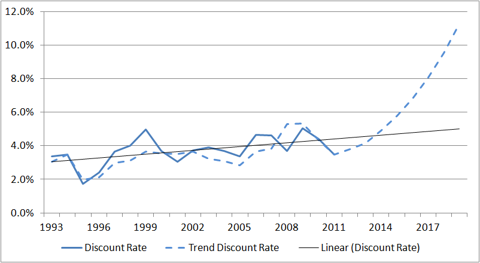 Trend discount rate