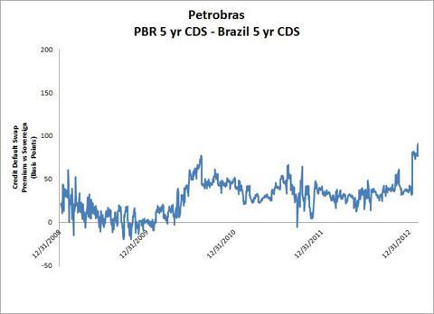cds chart