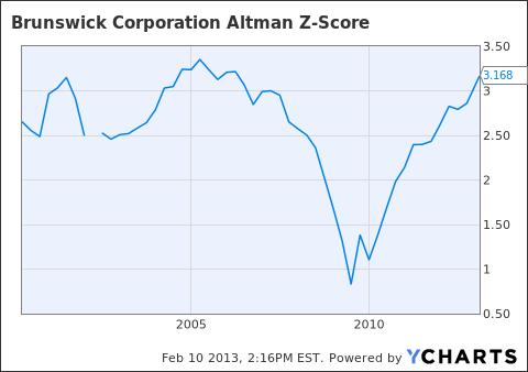 BC Altman Z-Score Chart