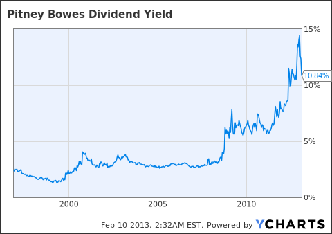 PBI Dividend Yield Chart