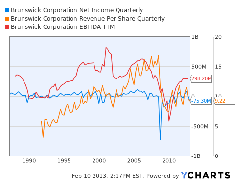 BC Net Income Quarterly Chart