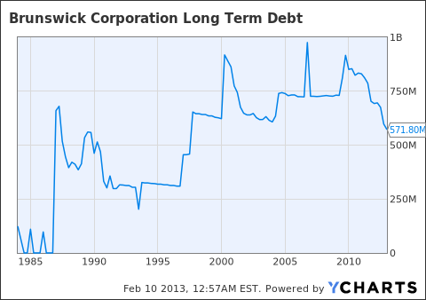 BC Long Term Debt Chart