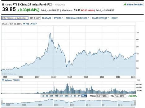 iShares FTSE China 25 Index Fund FXI
