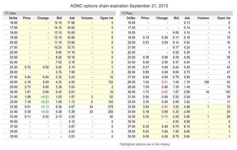 AGNC Option Chain from February 11, 2013