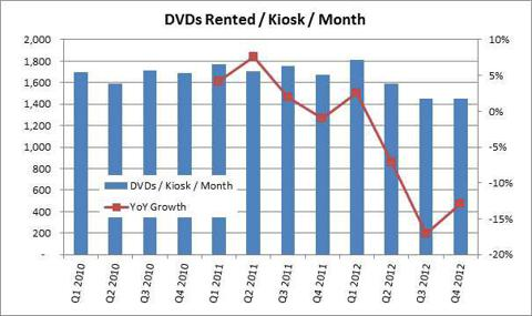 Redbox DVDs Rented / Kiosk / Month