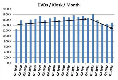 Redbox DVDs Rented / Kiosk / Month