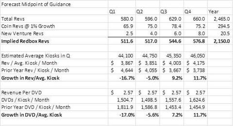 Redbox Projections Based on Midpoint Management Guidance