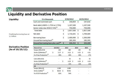 Exco Hedges, from 3Q presentation