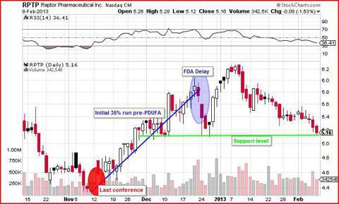 RPTP chart