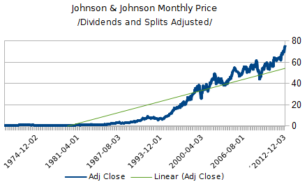 JNJ Monthly Adjusted Price Graph