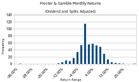 PG MOnthly Returns Histogram