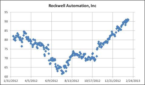 Figure 1 Rockwell Share Price