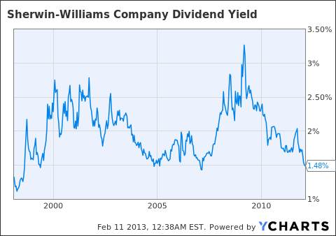 SHW Dividend Yield Chart