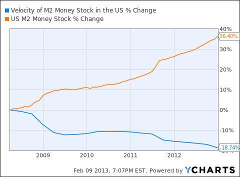 Velocity of M2 Money Stock in the US Chart