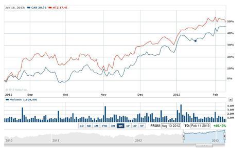 Stock Performance CAR vs HTZ