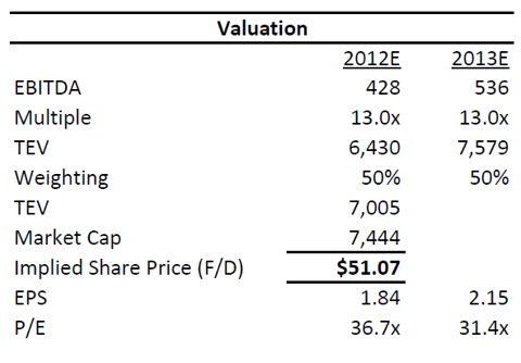 ADK Valuation