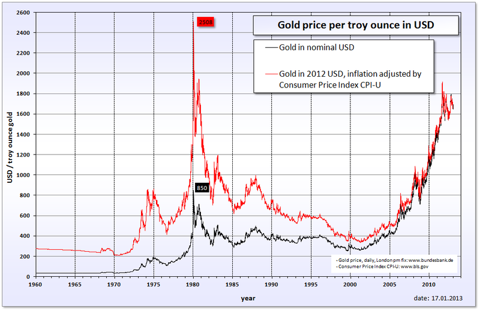 Gold Price History Chart