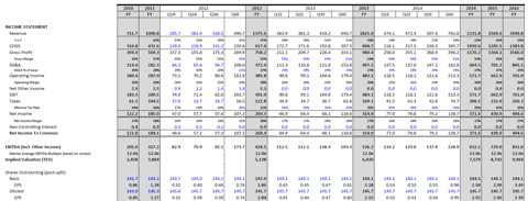 Income Statement with forecast