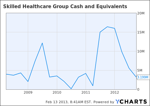 SKH Cash and Equivalents Chart