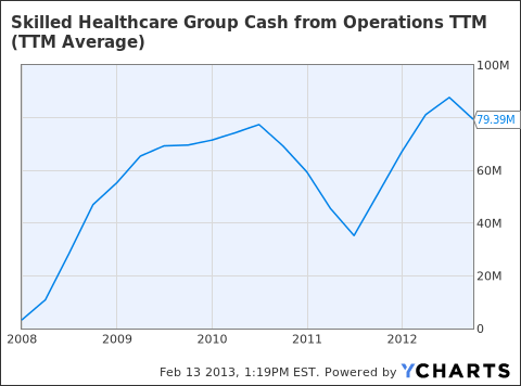 SKH Cash from Operations TTM Chart