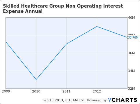 SKH Non Operating Interest Expense Annual Chart