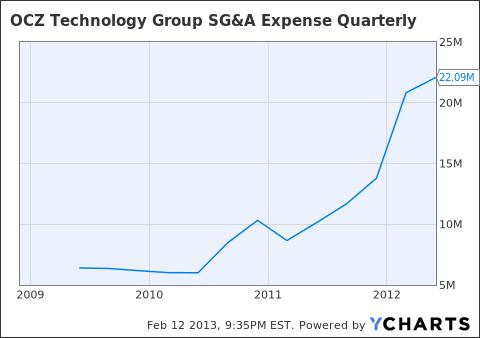 OCZ SG&A Expense Quarterly Chart