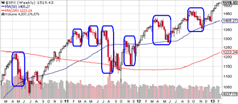 S&P 500 Index - Weekly Chart Through 2-12-13