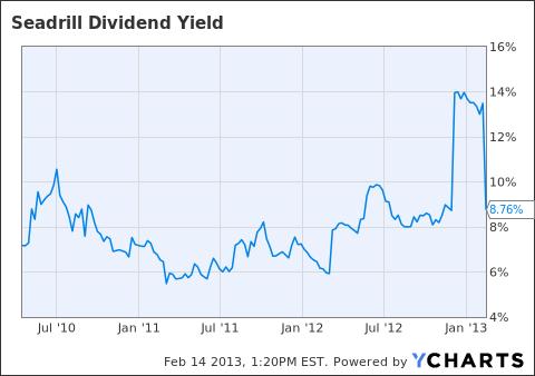 SDRL Dividend Yield Chart