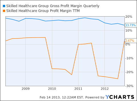 SKH Gross Profit Margin Quarterly Chart