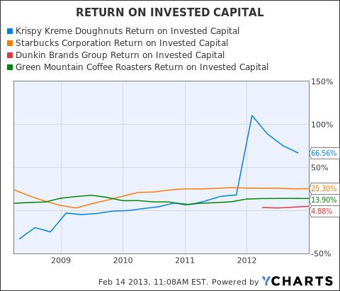 KKD Return on Invested Capital Chart