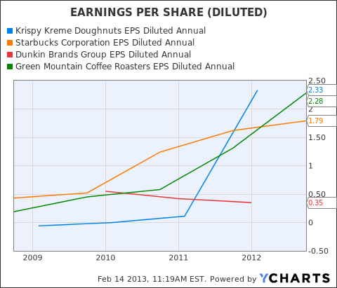 KKD EPS Diluted Annual Chart
