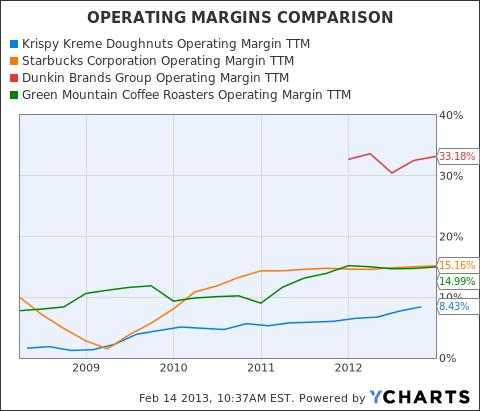 KKD Operating Margin TTM Chart