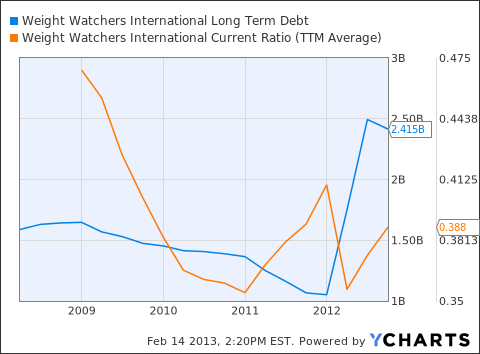 WTW Long Term Debt Chart