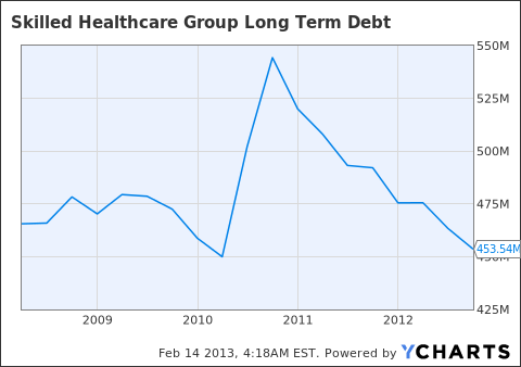 SKH Long Term Debt Chart