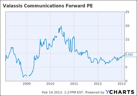 VCI Forward PE Chart