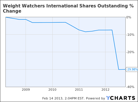 WTW Shares Outstanding Chart