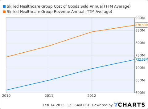 SKH Cost of Goods Sold Annual Chart