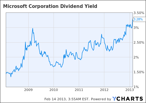 MSFT Dividend Yield Chart